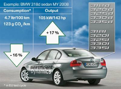 bmw_efficient_dynamics_2008